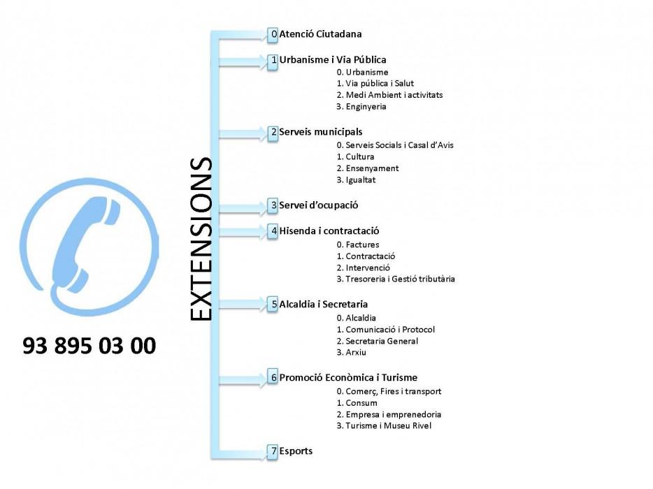 DIRECCIONES Y TELEFONOS AJUNTAMENT DE CUBELLES