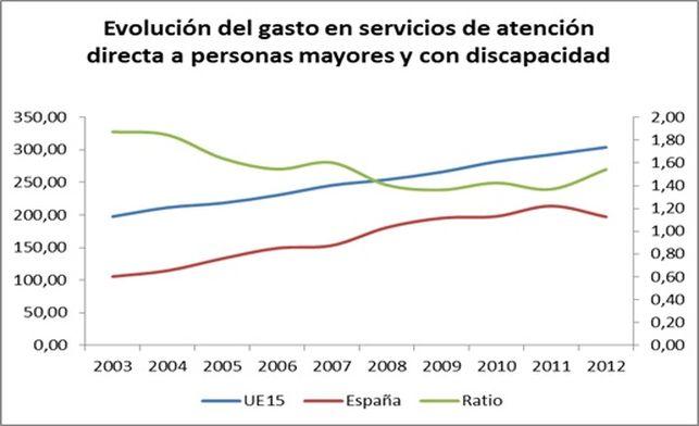 Fuente: Elaboración propia a partir de datos ESSPROS de EUROSTAT. El eje izquierdo recoge el gasto en PPP por habitante para España (línea roja) y para la UE15 (línea azul), y el eje derecho la ratio entre el gasto europeo y el español (línea verde). Los datos tienen en cuenta los servicios de atención directa y no las diversas prestaciones económicas.