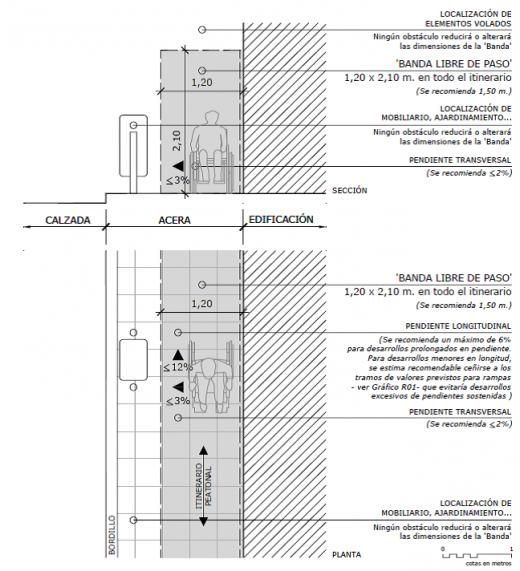 esquema-de-itinerario-accesible-520x571